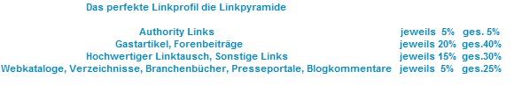 Linkpyramide
